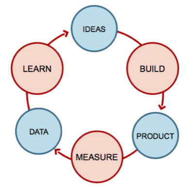 Austin Lean Startup Circle